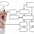 управління бізнес процесами