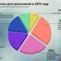 Причини звільнень в 2015 році