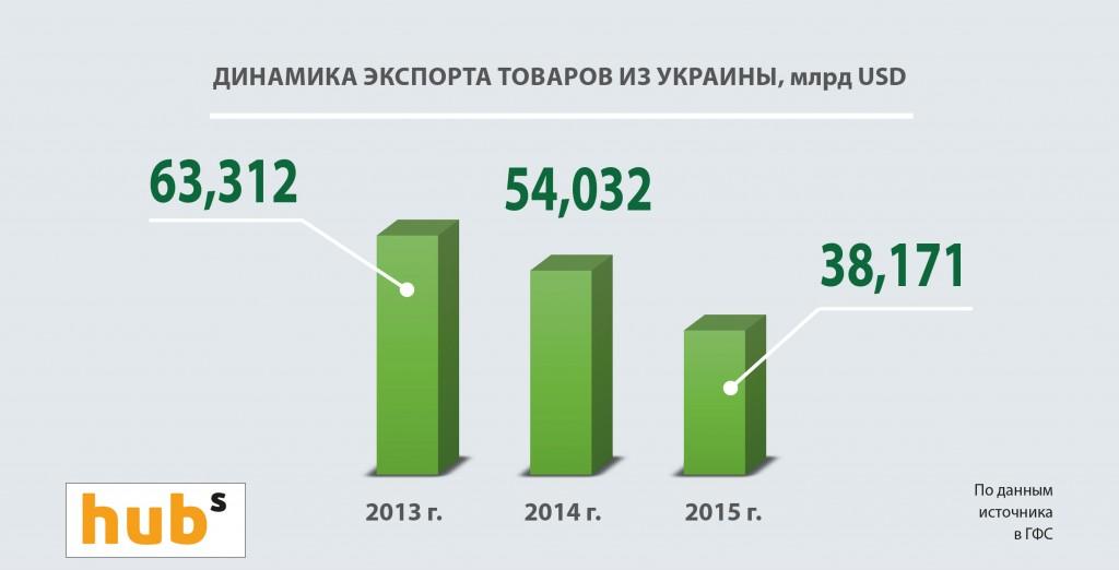 Динаміка експорту товарів з України