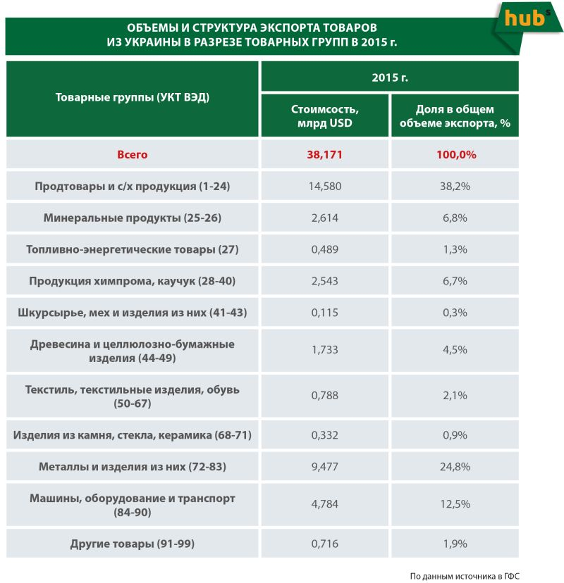 Об'єм іструктура експорта товарів з України в розрізі товарних груп в 2015 році