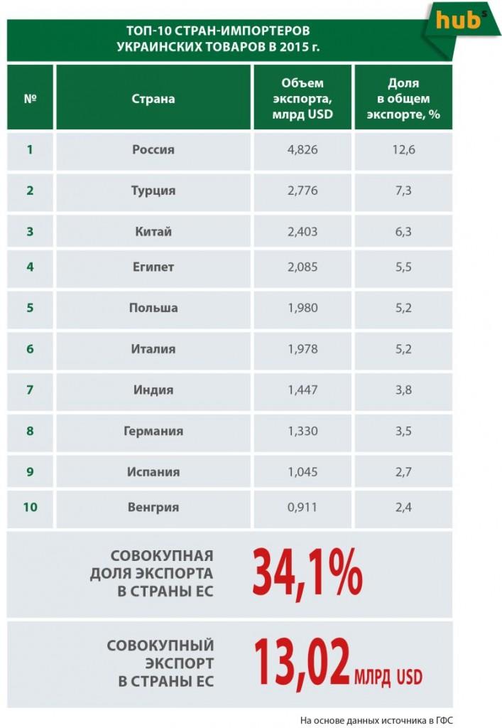 Топ 10 країн-імпортерів Українських товарів в 2015 році