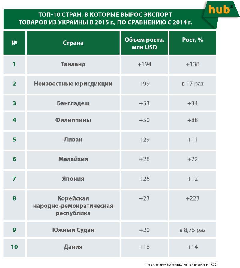 Топ 10 країн, в які виріс експорт товарів з України в 2015 році, в порівнянні з 2014 році