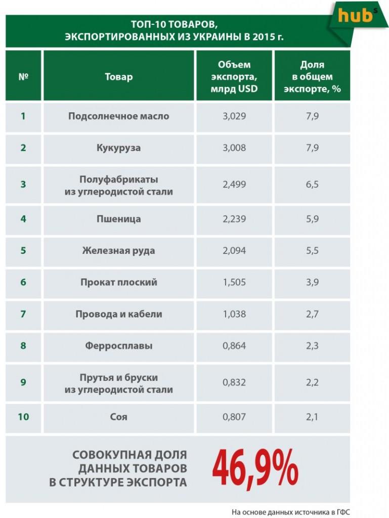Топ 10 товарів, експортованих з України в 2015 році