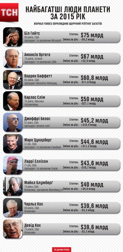 Найбагатші люди планети за 2015 рік