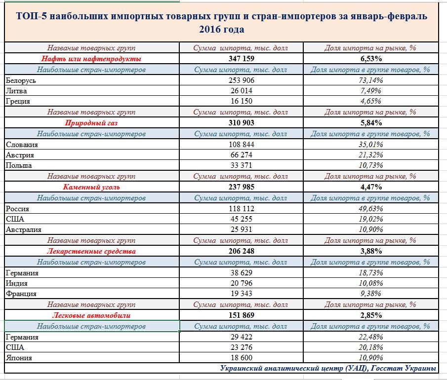 Топ-5 імпортних товарів для України