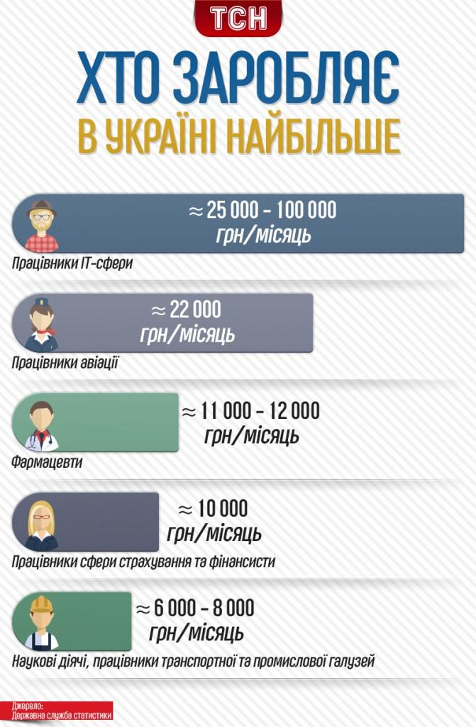 hto-v-ukrayini-zaroblyaye-naybilshe