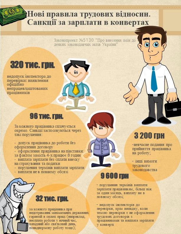 Санкції, які загрожують роботодавцям за зарплату в конверті(інфографіка)