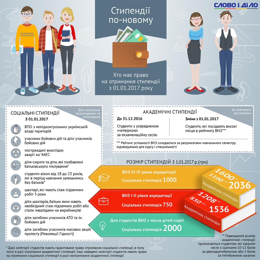 Як нараховується стипендія-2017 (Інфографіка)