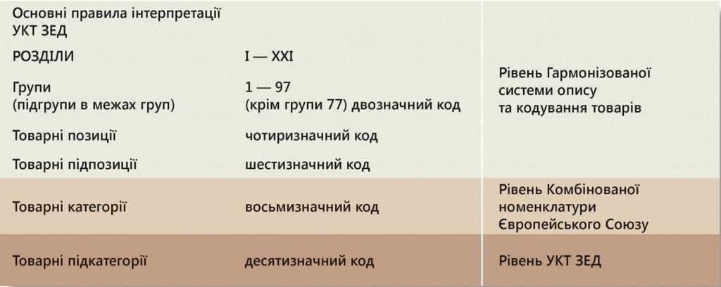 УКТЗЕД