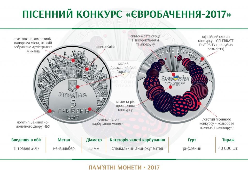 """Пам'ятна монета """"Пісенний конкурс """"Євробачення-2017"""""""