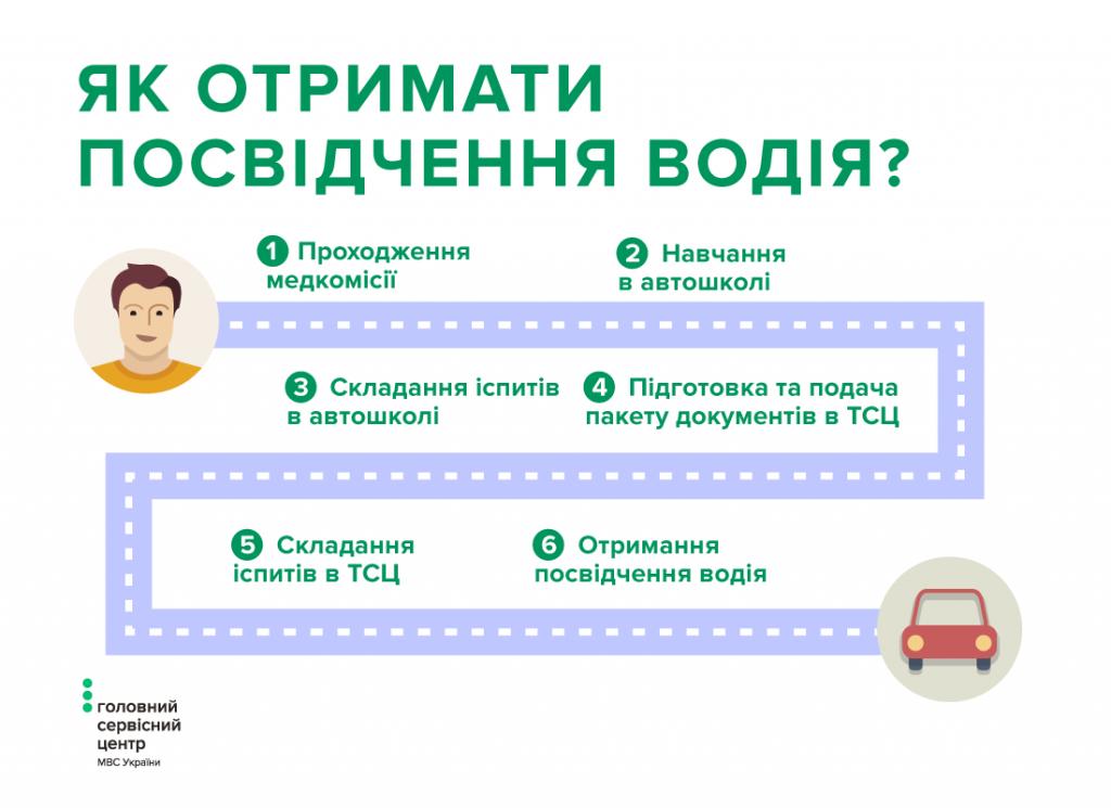 Як отримати водійське посвідчення вперше (Інфографіка)