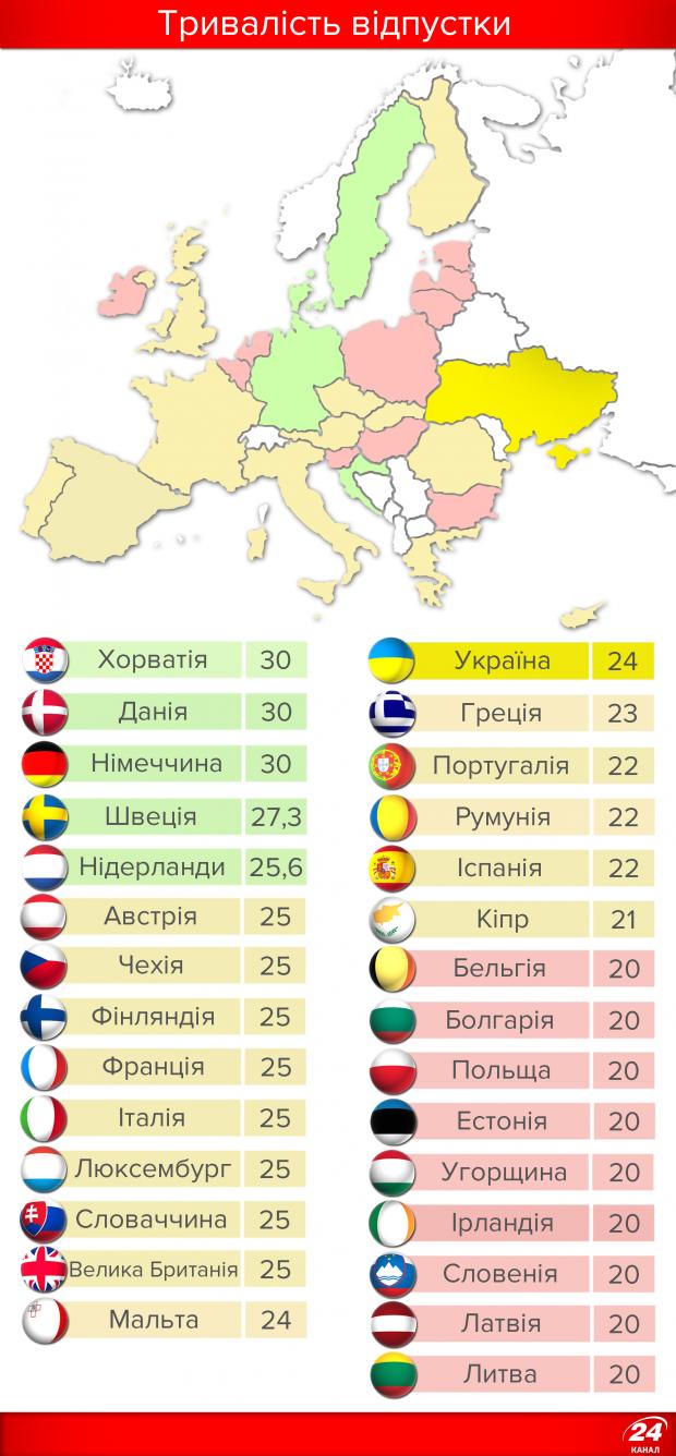 Скільки працюють і відпочивають в Україні та ЄС 2